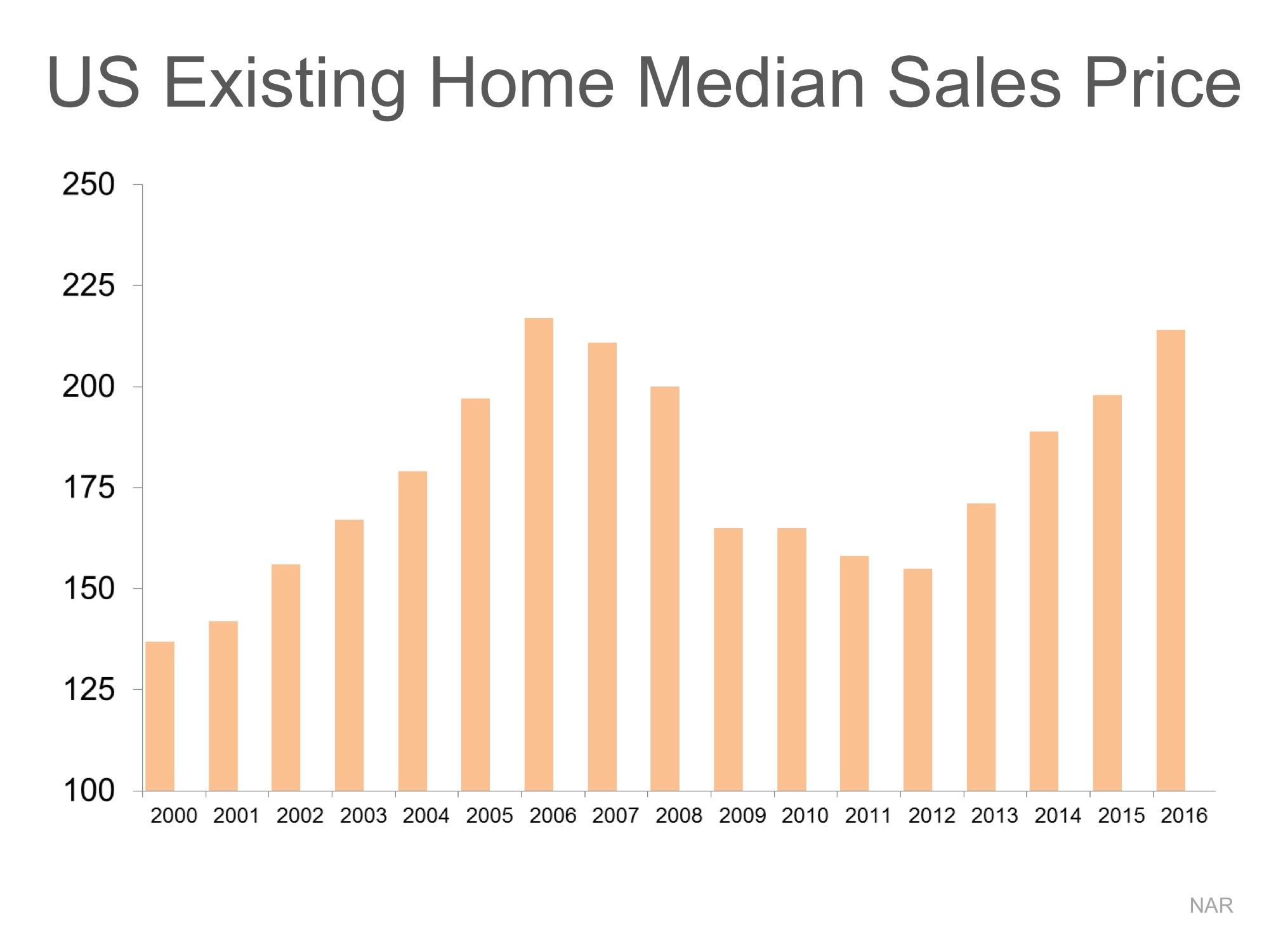Home Values: DEFINITELY NOT in Bubble Range!! | Simplifying The Market
