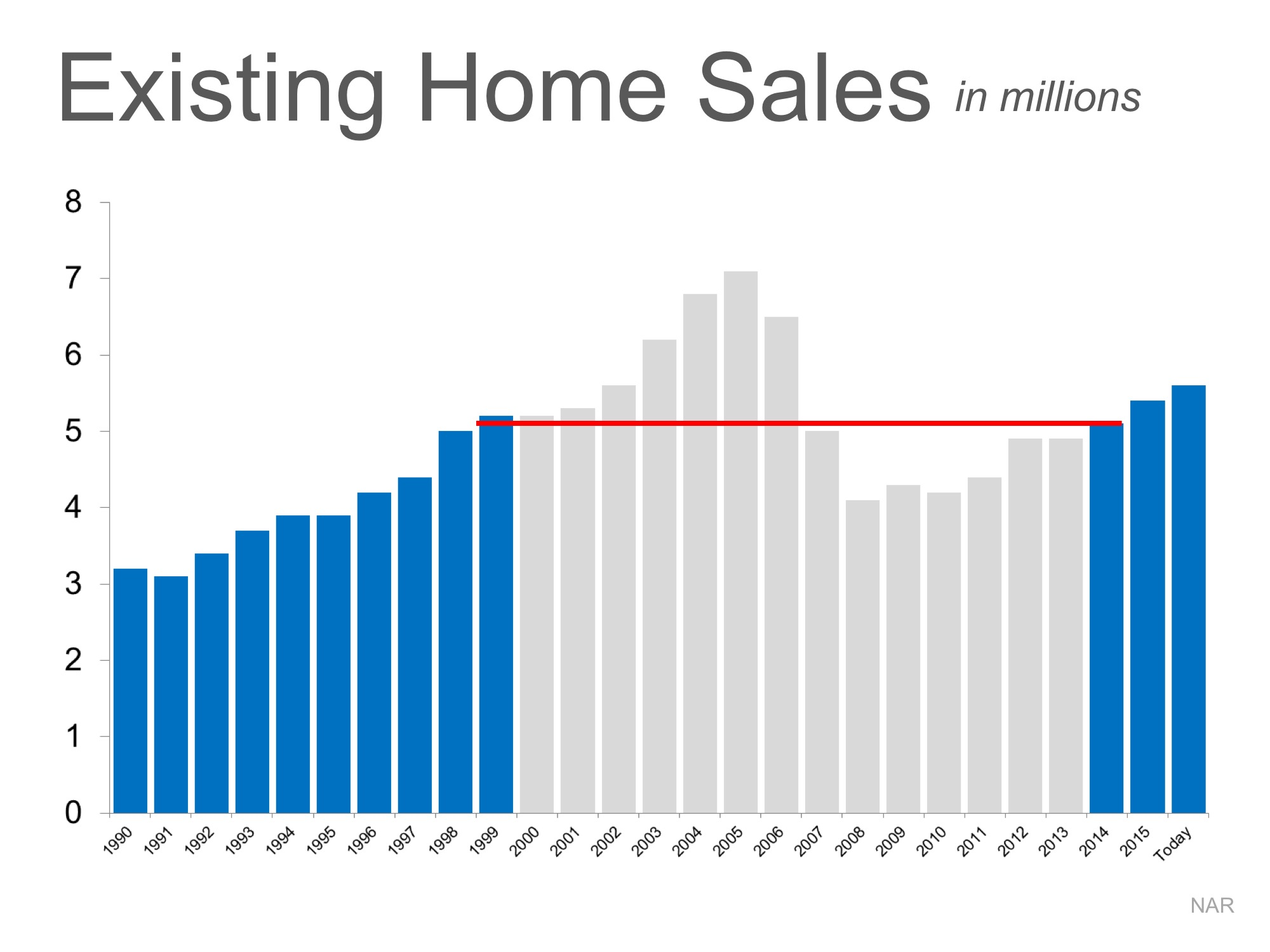 Is the Current Pace of Home Sales Sustainable?   Simplifying The Market