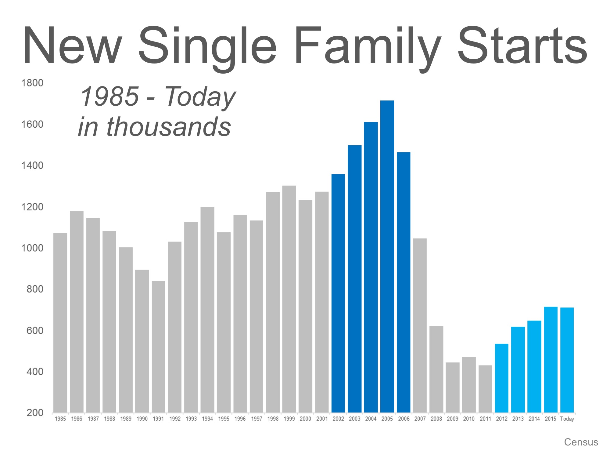 New Construction Numbers: Now Versus 2005 | Simplifying The Market