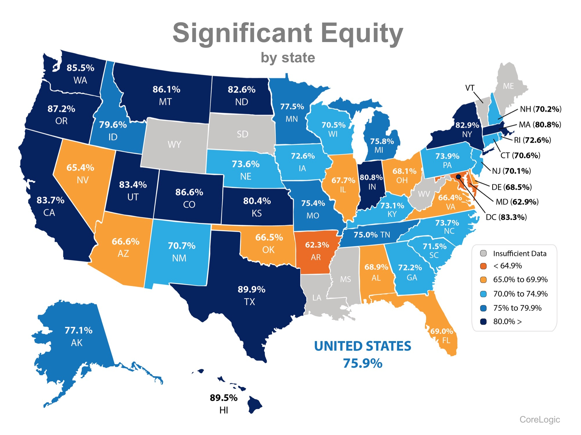 76% Of US Homeowners Now Have at Least 20% Equity in Their Homes!   Simplifying The Market