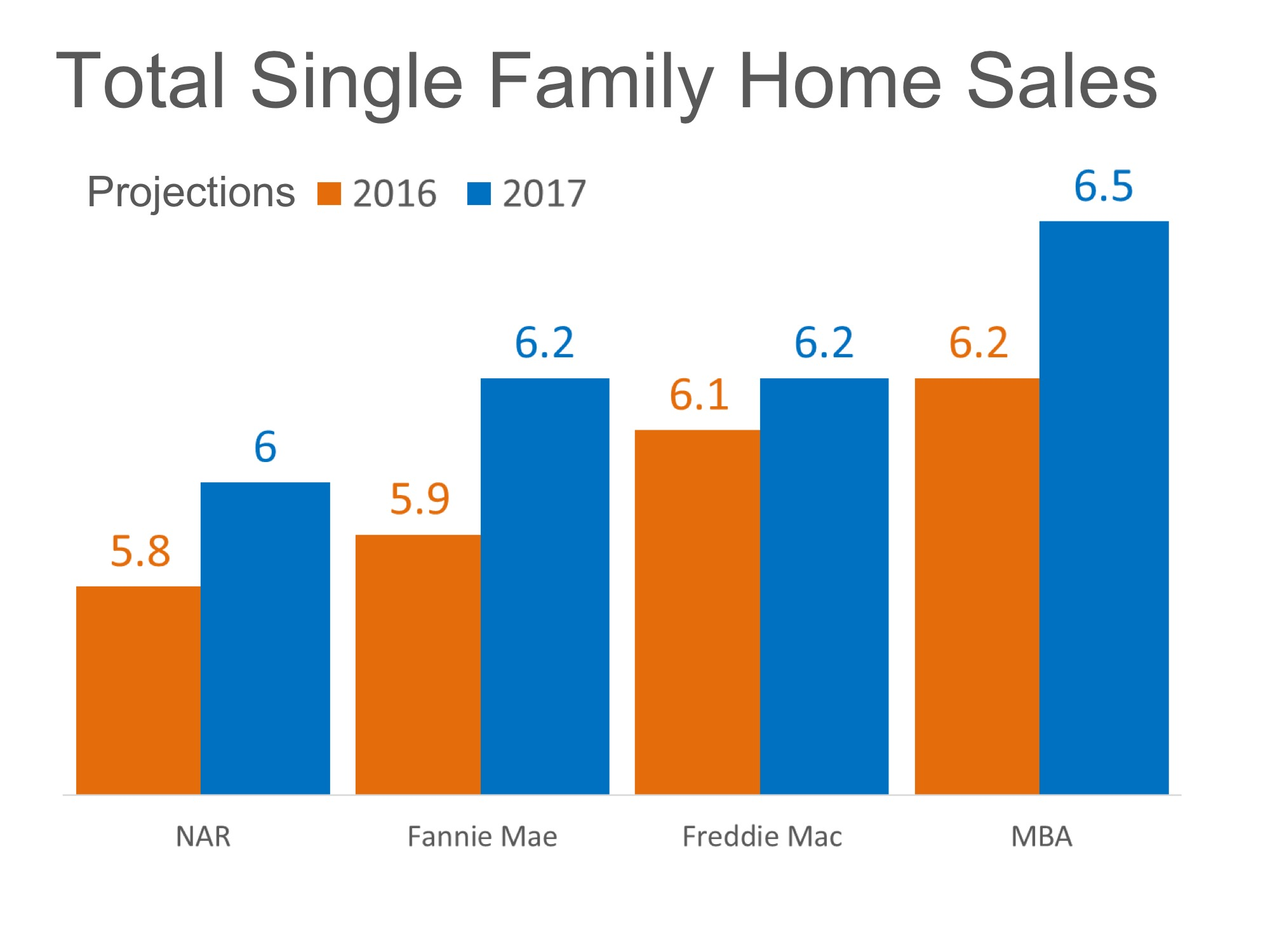 Home Sales Expected to Increase Nicely in 2017   Simplifying The Market
