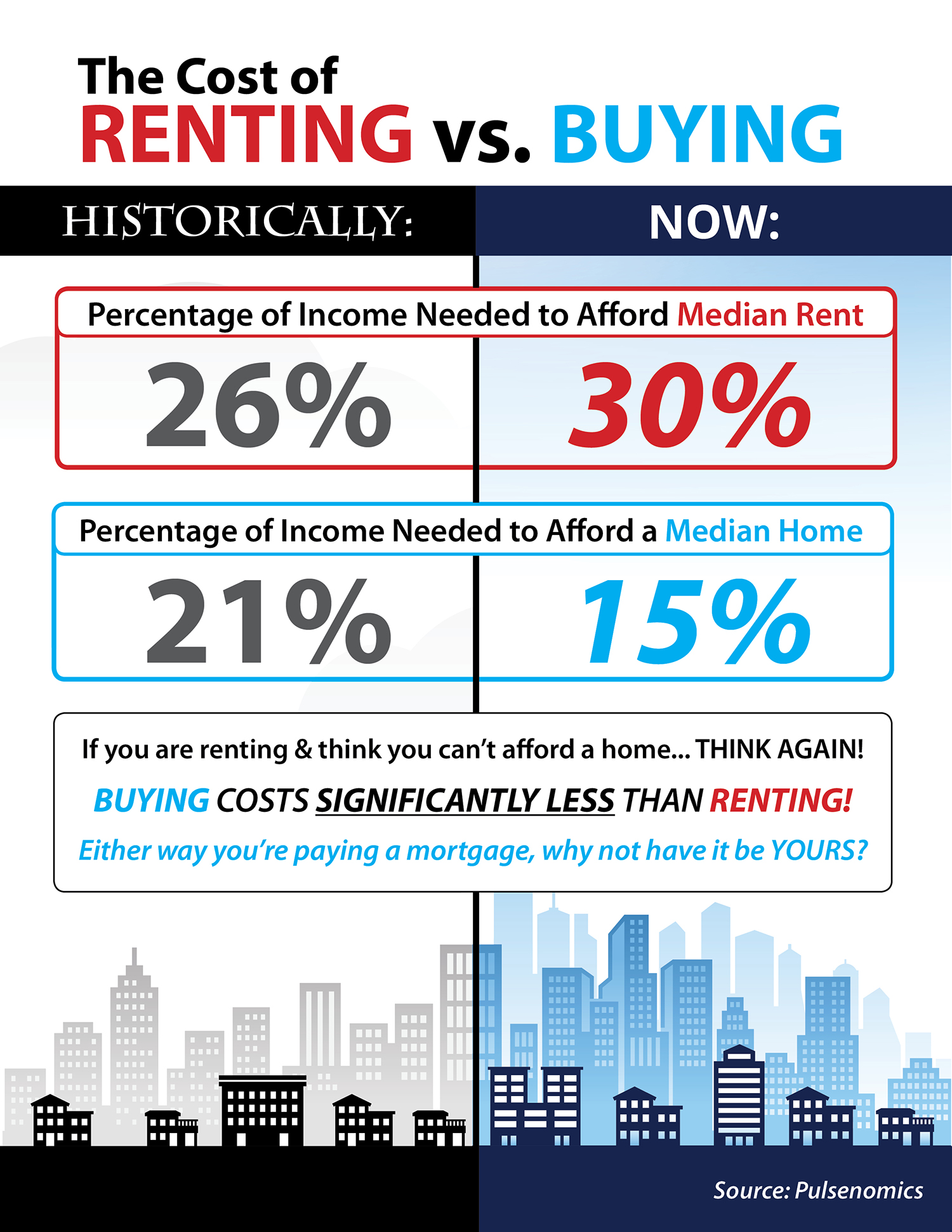 Do You Know the Cost of Renting vs. Buying? [INFOGRAPHIC]   Simplifying The Market