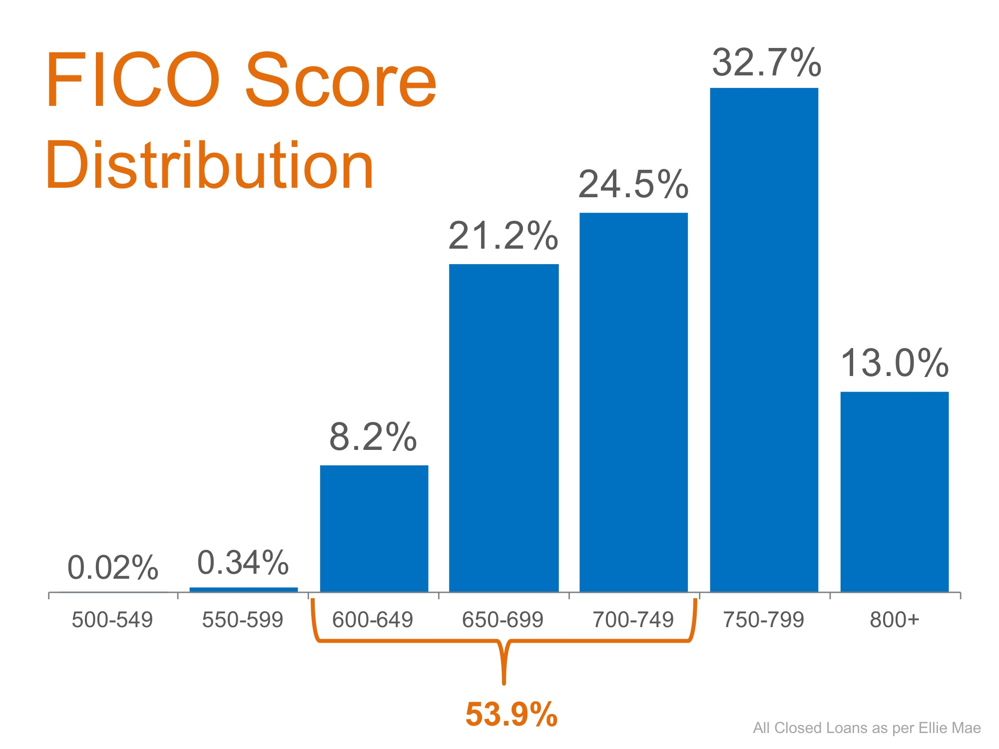 Don't Disqualify Yourself… Over Half of All Loans Approved Have a FICO Score Under 750   Simplifying The Market