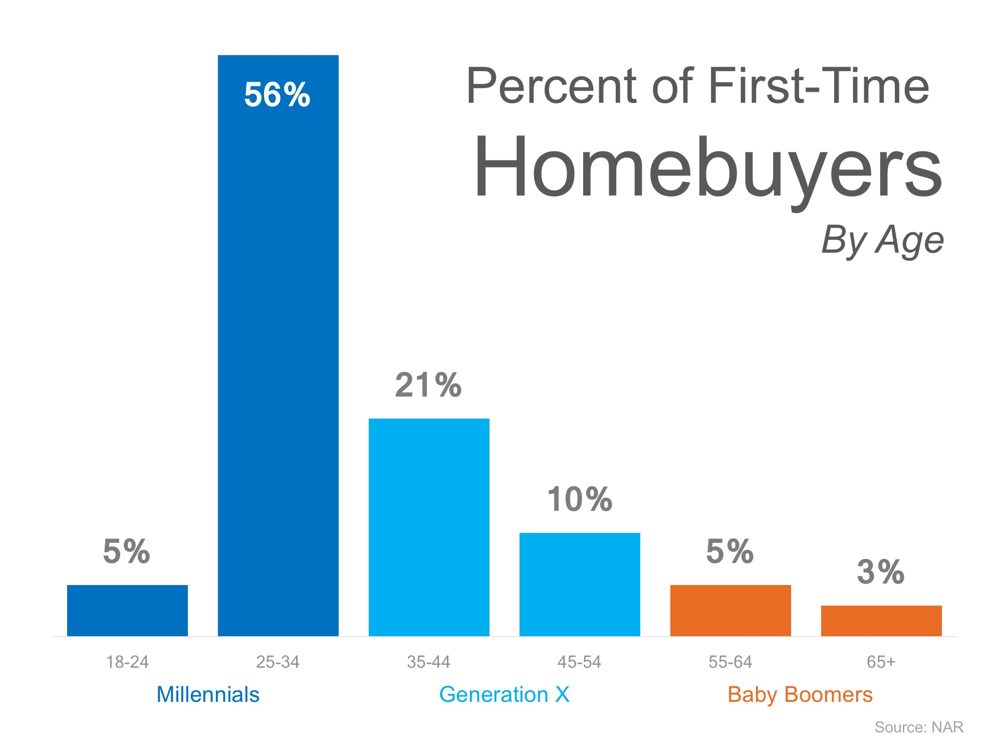 Think All Millennials Live in Their Parent's Basement? Think Again! | Simplifying The Market