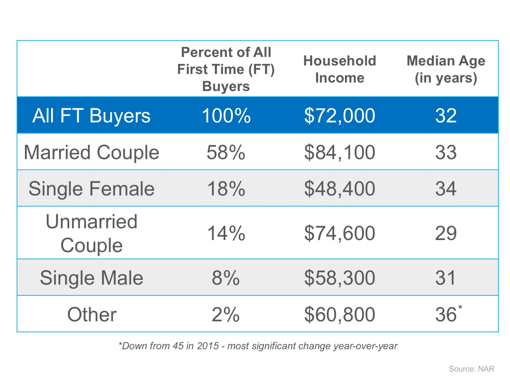 It's Not Always Marriage Before Mortgage   Simplifying The Market