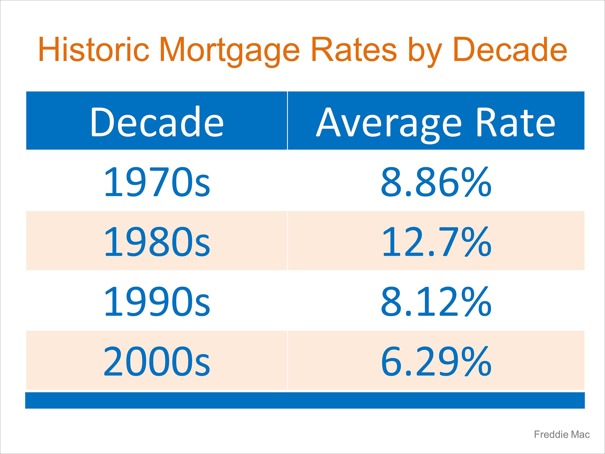 Mortgage Interest Rates Just Went Up… Should I Wait to Buy? | Simplifying The Market