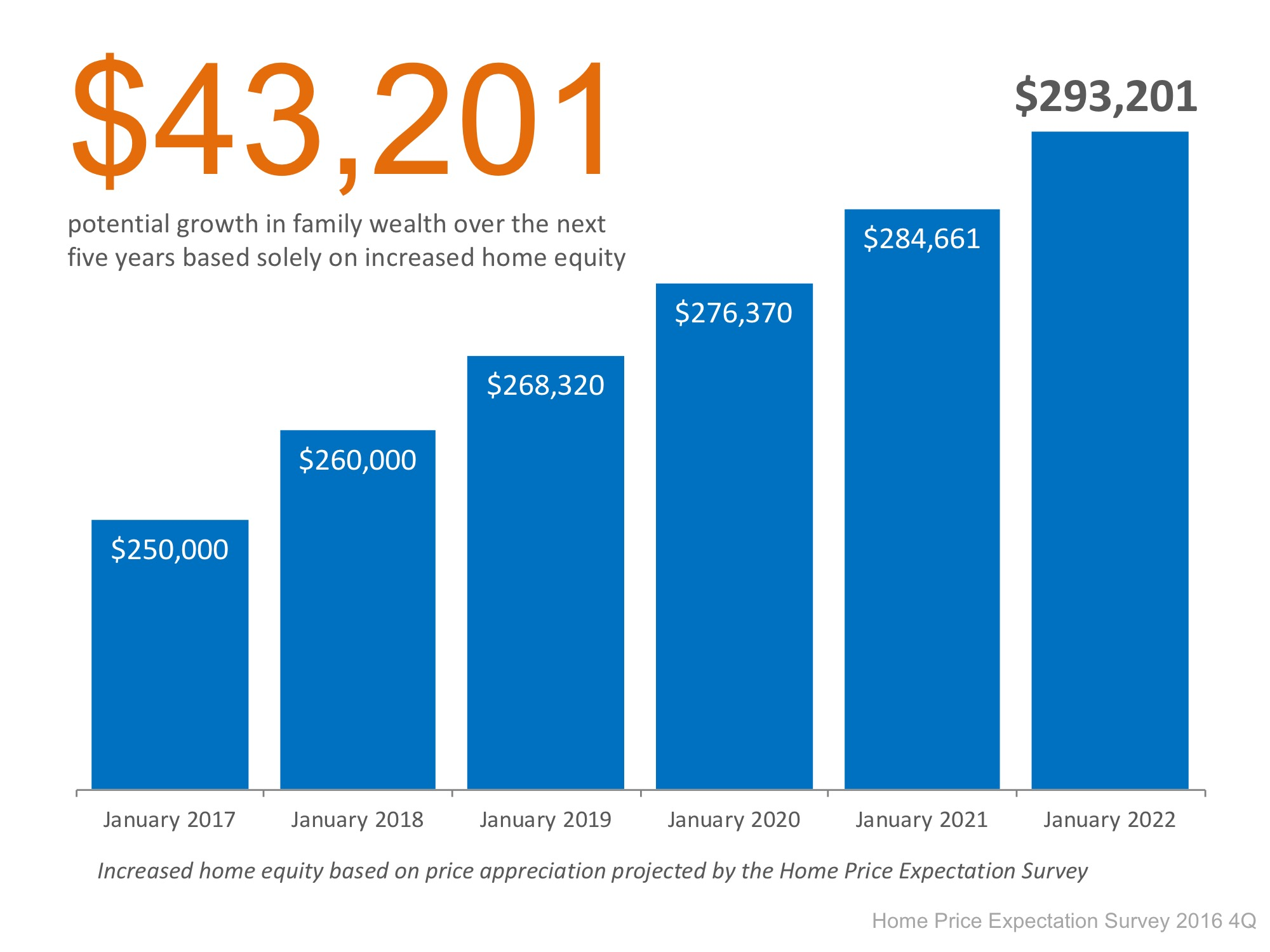 Building Your Family's Wealth Over the Next 5 Years   Simplifying The Market