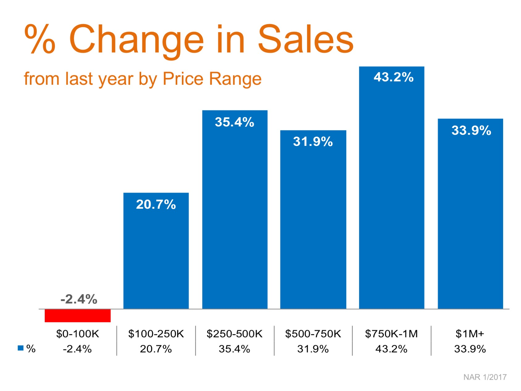 Year-Over-Year Sales Increases Reach Double Digits in 5 Price Categories   Simplifying The Market