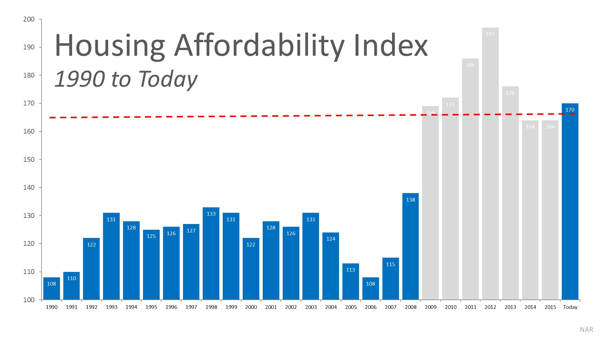 Will Housing Affordability Be a Challenge in 2017?   Simplifying The Market