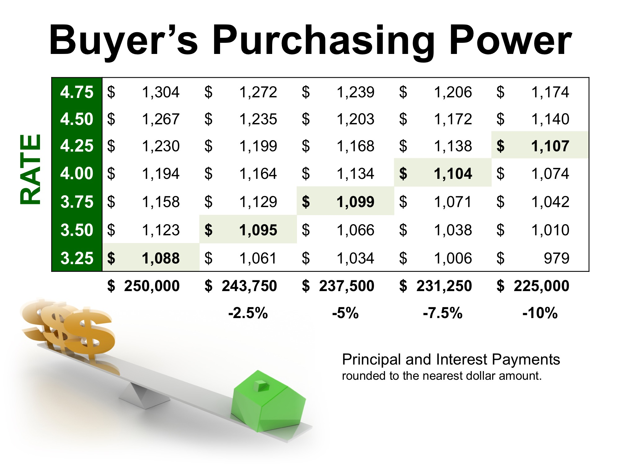 How Low Interest Rates Increase Your Purchasing Power   Simplifying The Market
