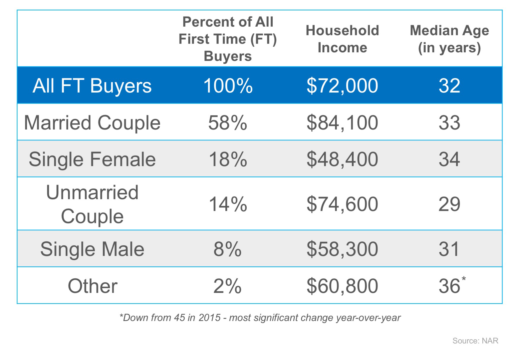 First Comes Love… Then Comes Mortgage?   Simplifying The Market