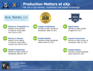 eXp Production Awards | We are the top ranked, residential real estate brokerage
